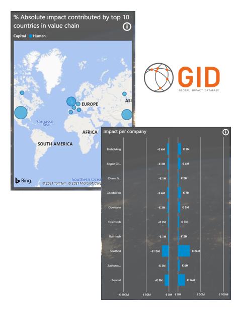Global Impact Data base Logo