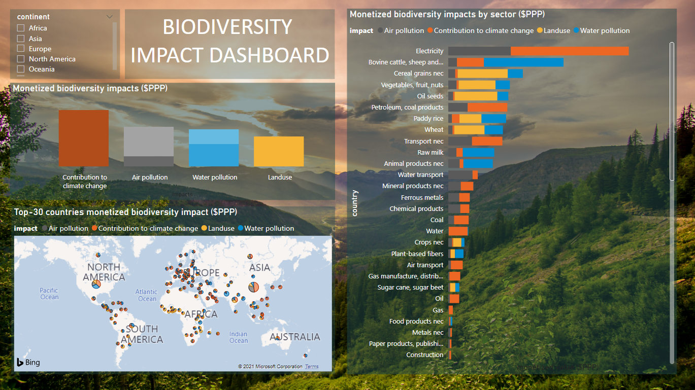 Biodiversity Impact Dashboard showing impacts on biodiversity loss by sector