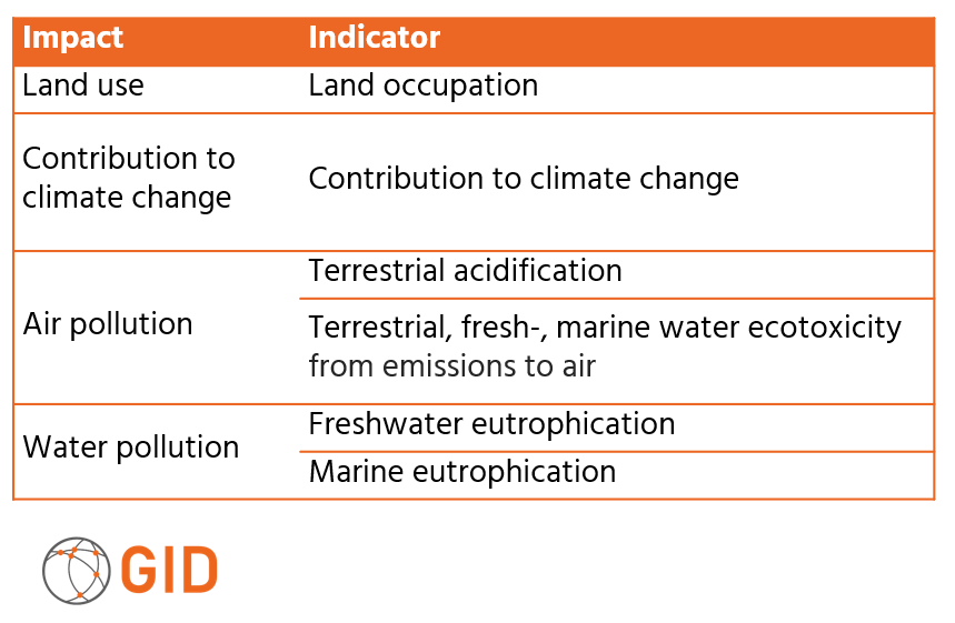 Impacts causing biodiversity loss and related indicators